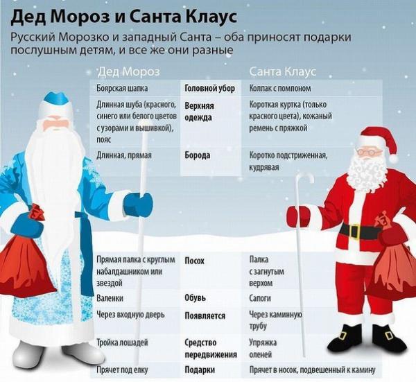 В чем же разница между Дедом Морозом и Санта Клаусом?