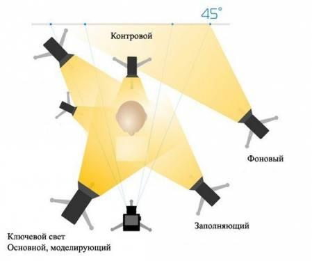 Базовые схемы света при