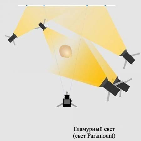 Базовые схемы света при фотосъемке в студии